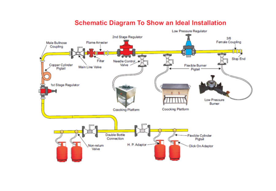 Lpg installation diagram diy wiring diagrams lpg installation rh kittiras com lpg installation pdf lpg installation manual cheapraybanclubmaster Images